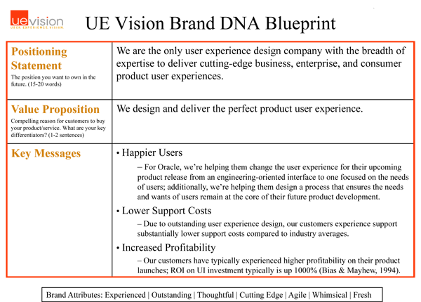 UEVision Brand DNA Blueprint