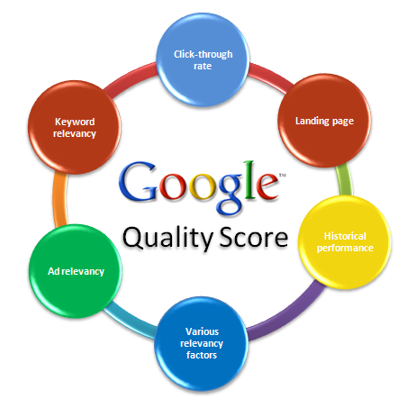 Three Easy Steps for Raising Your Google AdWords Quality Score